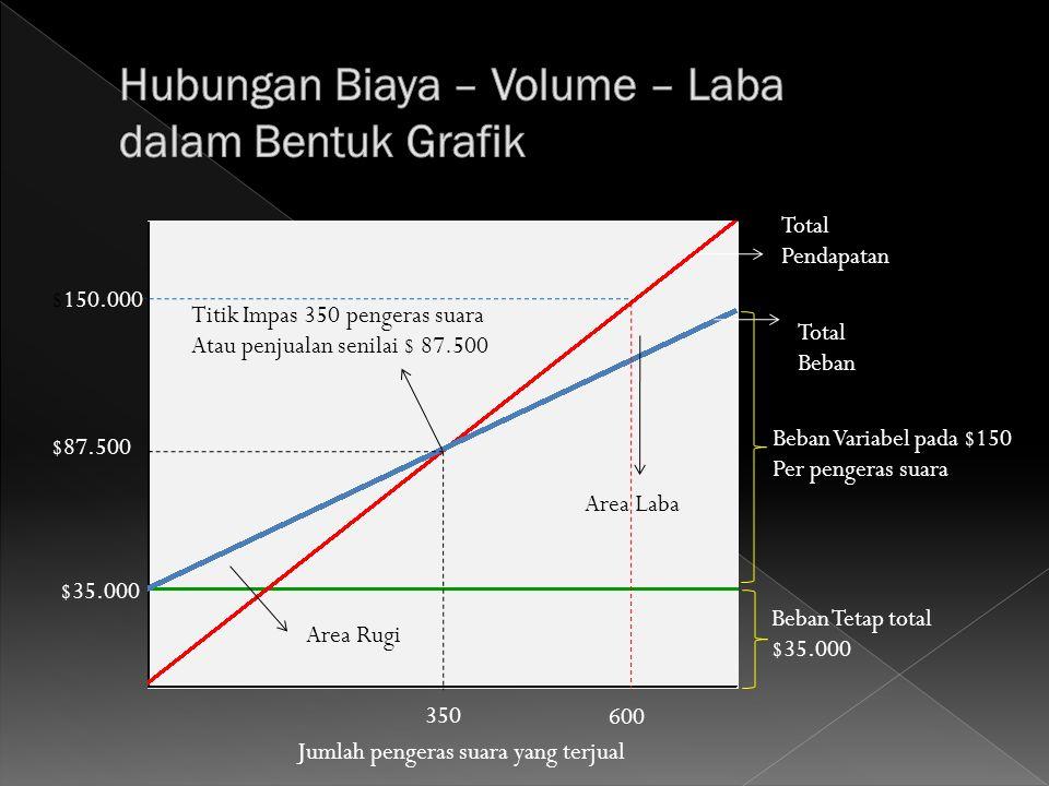 Hubungan Biaya – Volume – Laba dalam Bentuk Grafik