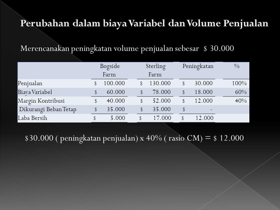 Perubahan dalam biaya Variabel dan Volume Penjualan