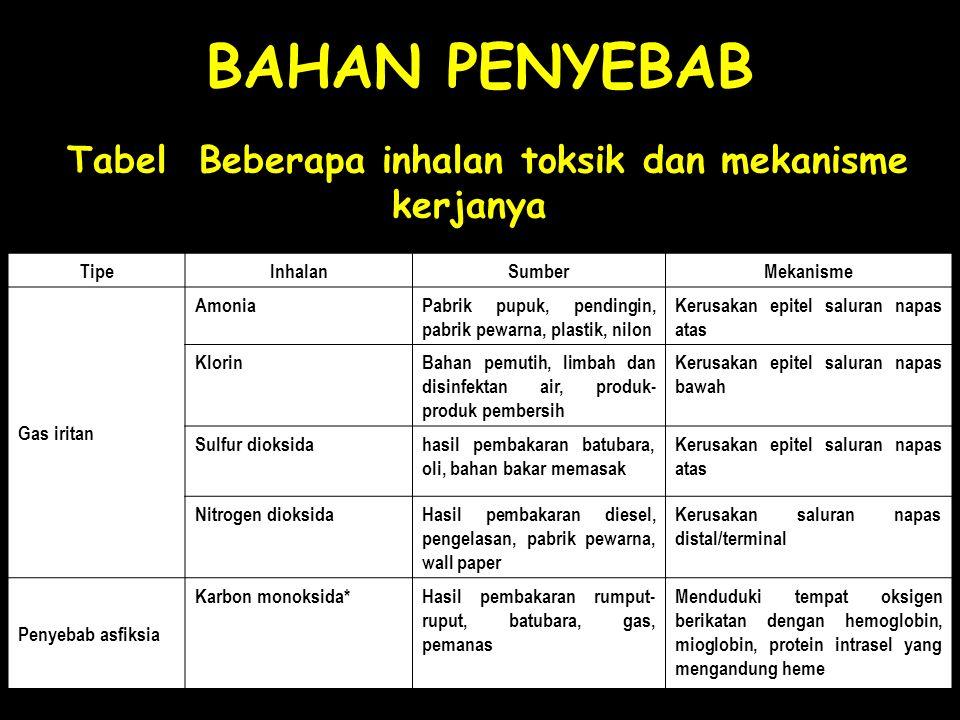 Tabel Beberapa inhalan toksik dan mekanisme kerjanya