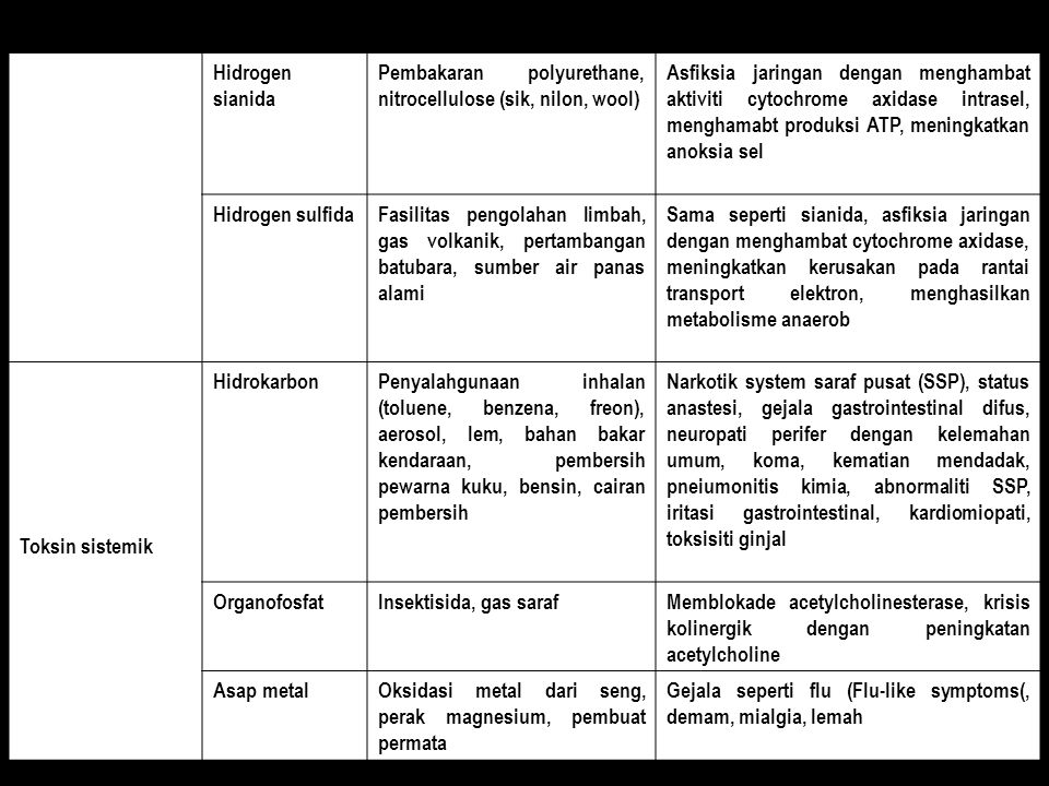 Hidrogen sianida Pembakaran polyurethane, nitrocellulose (sik, nilon, wool)