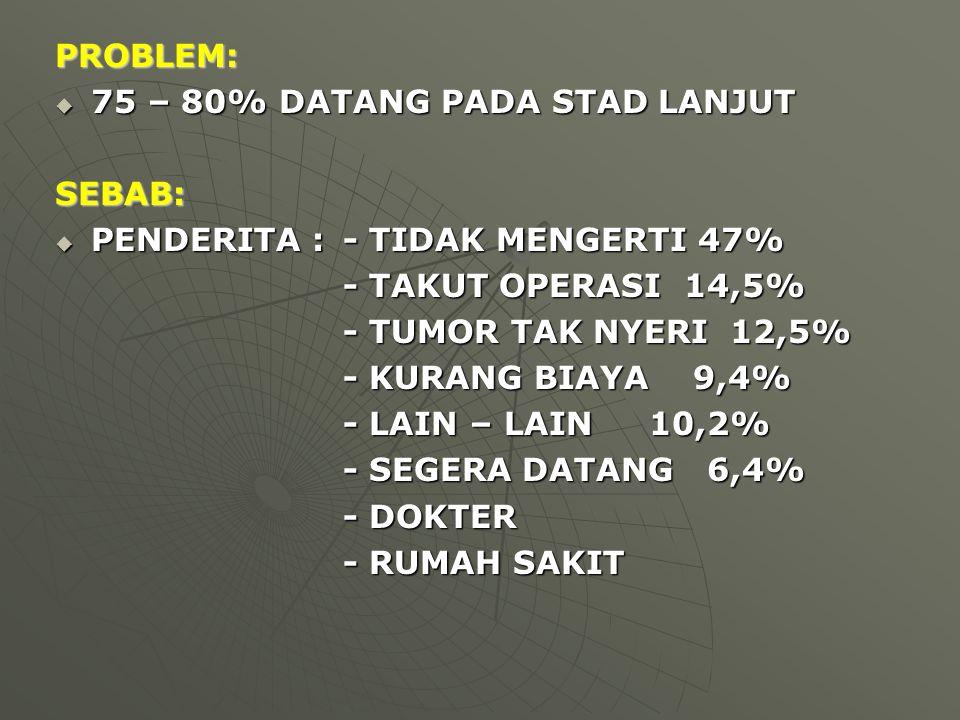PROBLEM: 75 – 80% DATANG PADA STAD LANJUT. SEBAB: PENDERITA : - TIDAK MENGERTI 47% - TAKUT OPERASI 14,5%