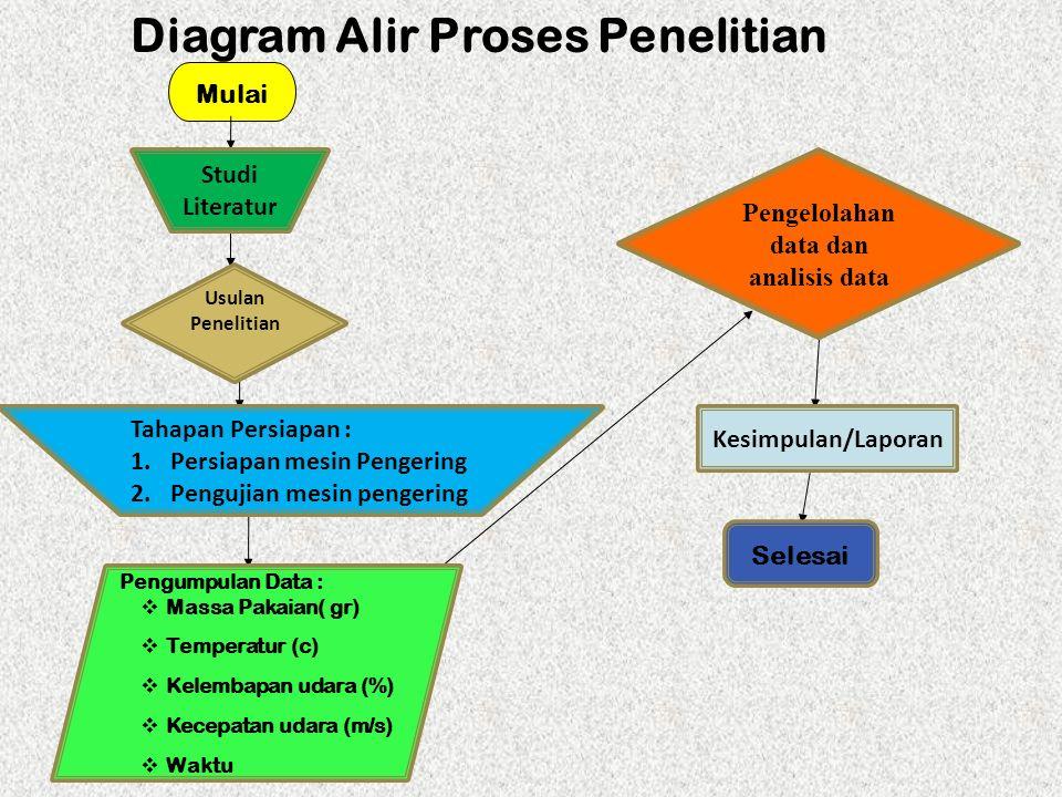 Diagram Alir Proses Penelitian