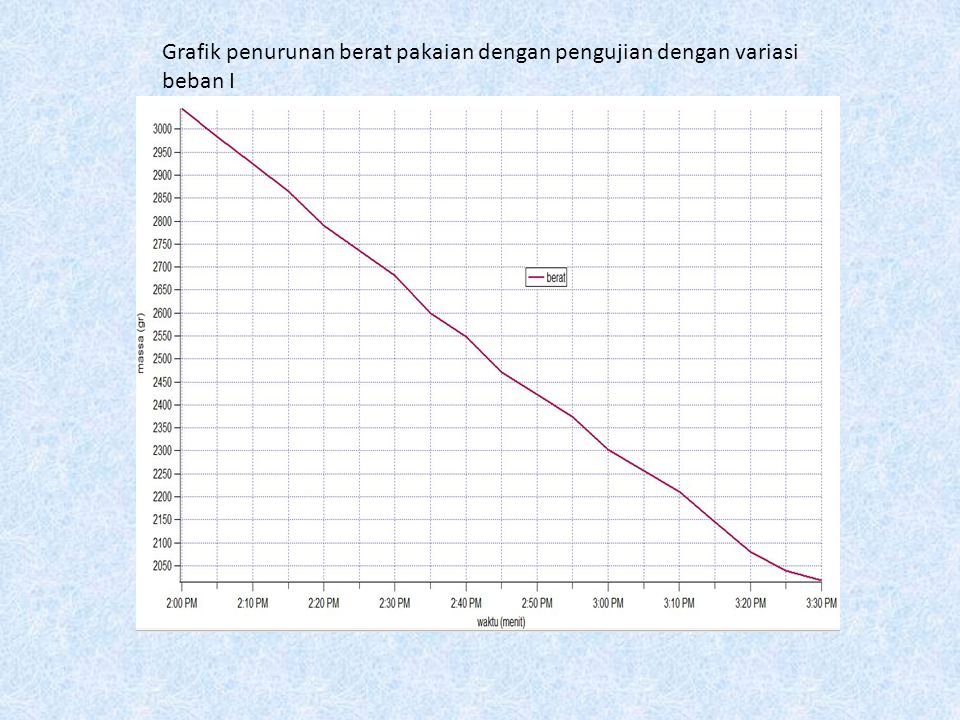 Grafik penurunan berat pakaian dengan pengujian dengan variasi beban I