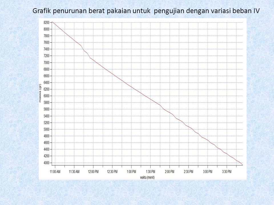 Grafik penurunan berat pakaian untuk pengujian dengan variasi beban IV