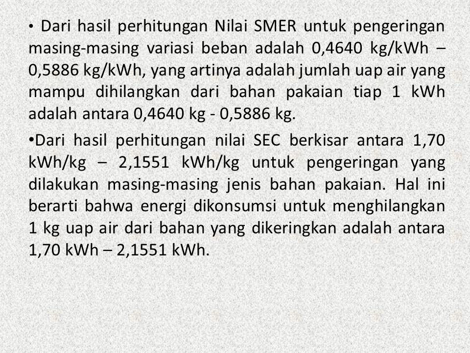 Dari hasil perhitungan Nilai SMER untuk pengeringan masing-masing variasi beban adalah 0,4640 kg/kWh – 0,5886 kg/kWh, yang artinya adalah jumlah uap air yang mampu dihilangkan dari bahan pakaian tiap 1 kWh adalah antara 0,4640 kg - 0,5886 kg.