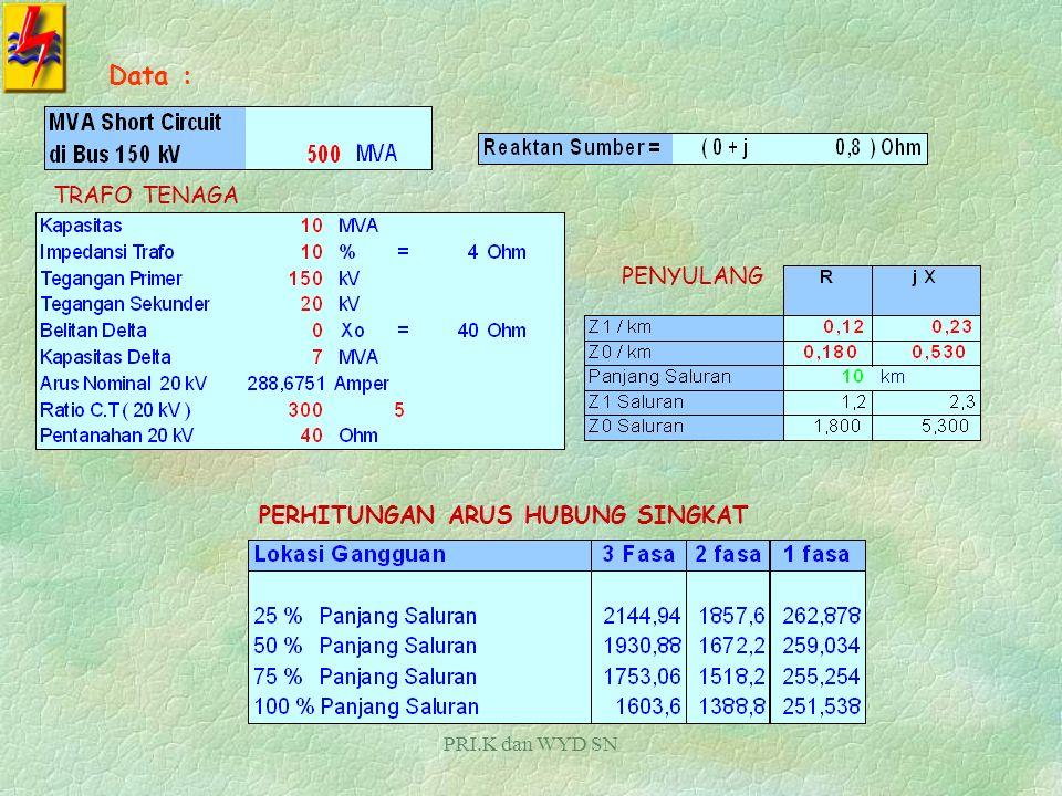Data : TRAFO TENAGA PENYULANG PERHITUNGAN ARUS HUBUNG SINGKAT
