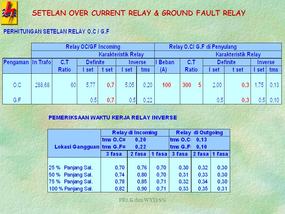 SETELAN OVER CURRENT RELAY & GROUND FAULT RELAY