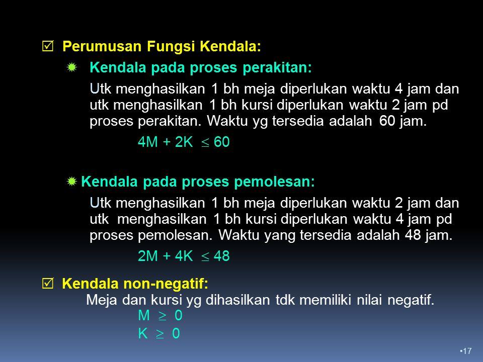 Perumusan Fungsi Kendala: