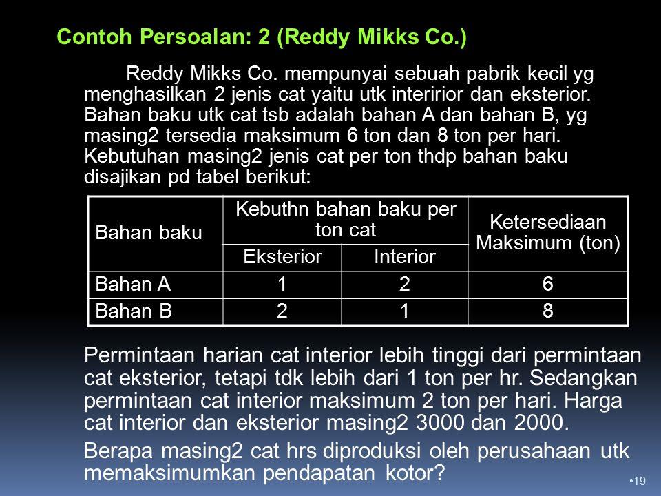 Contoh Persoalan: 2 (Reddy Mikks Co.)