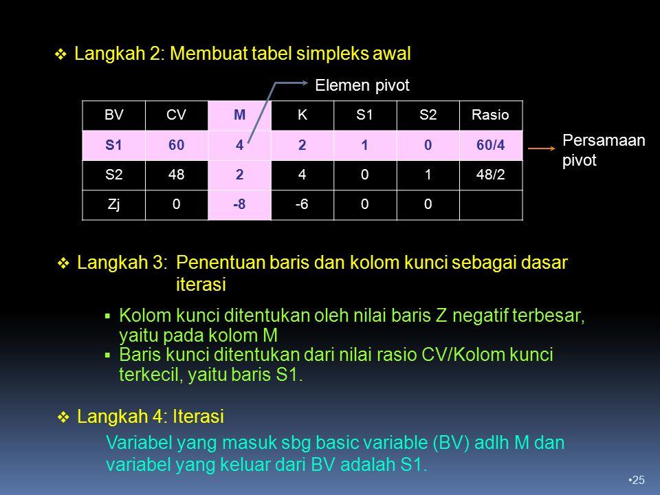 Langkah 2: Membuat tabel simpleks awal