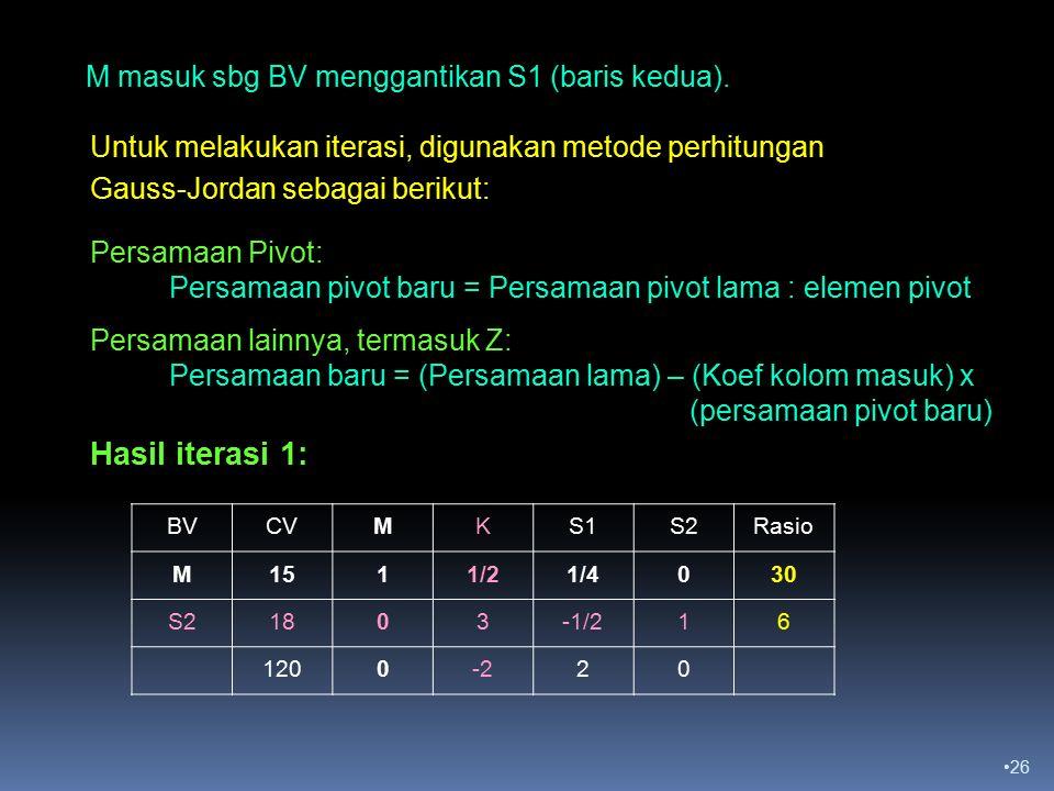Hasil iterasi 1: M masuk sbg BV menggantikan S1 (baris kedua).