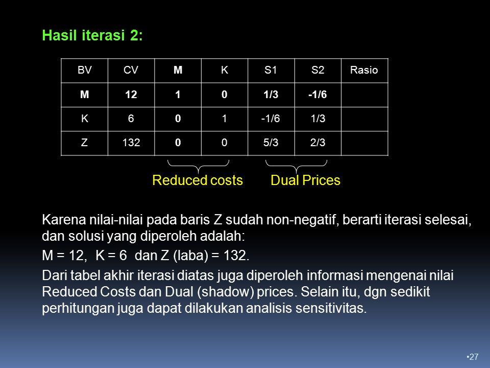 Hasil iterasi 2: Reduced costs Dual Prices