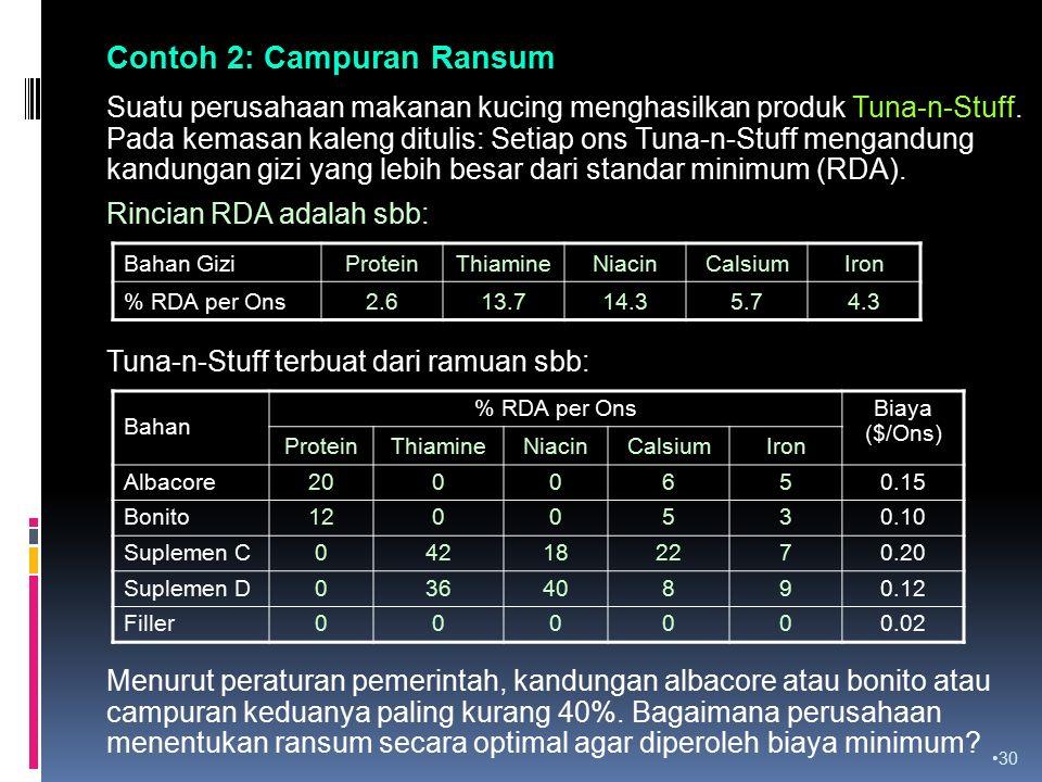 Contoh 2: Campuran Ransum