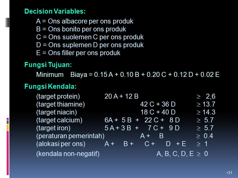 Decision Variables: A = Ons albacore per ons produk. B = Ons bonito per ons produk. C = Ons suolemen C per ons produk.