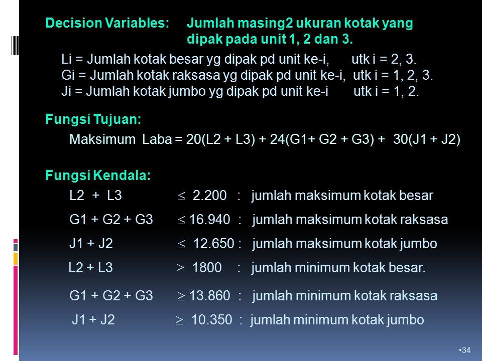 Decision Variables:. Jumlah masing2 ukuran kotak yang