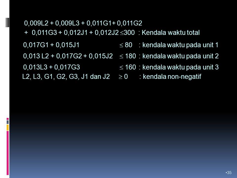 0,009L2 + 0,009L3 + 0,011G1+ 0,011G2 + 0,011G3 + 0,012J1 + 0,012J2 300 : Kendala waktu total.