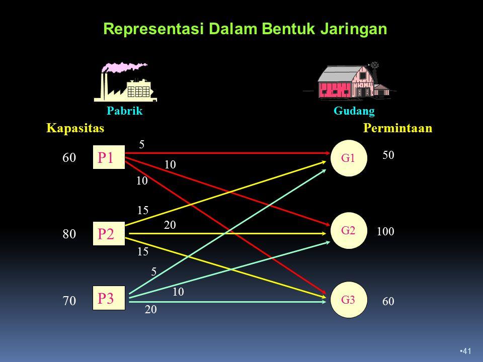 Representasi Dalam Bentuk Jaringan