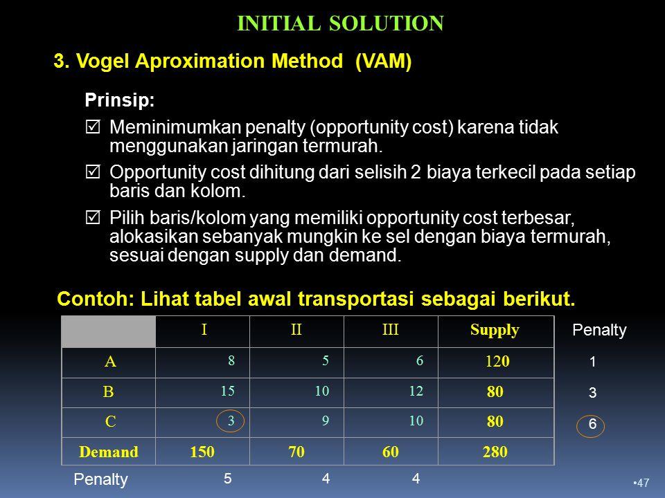 3. Vogel Aproximation Method (VAM)