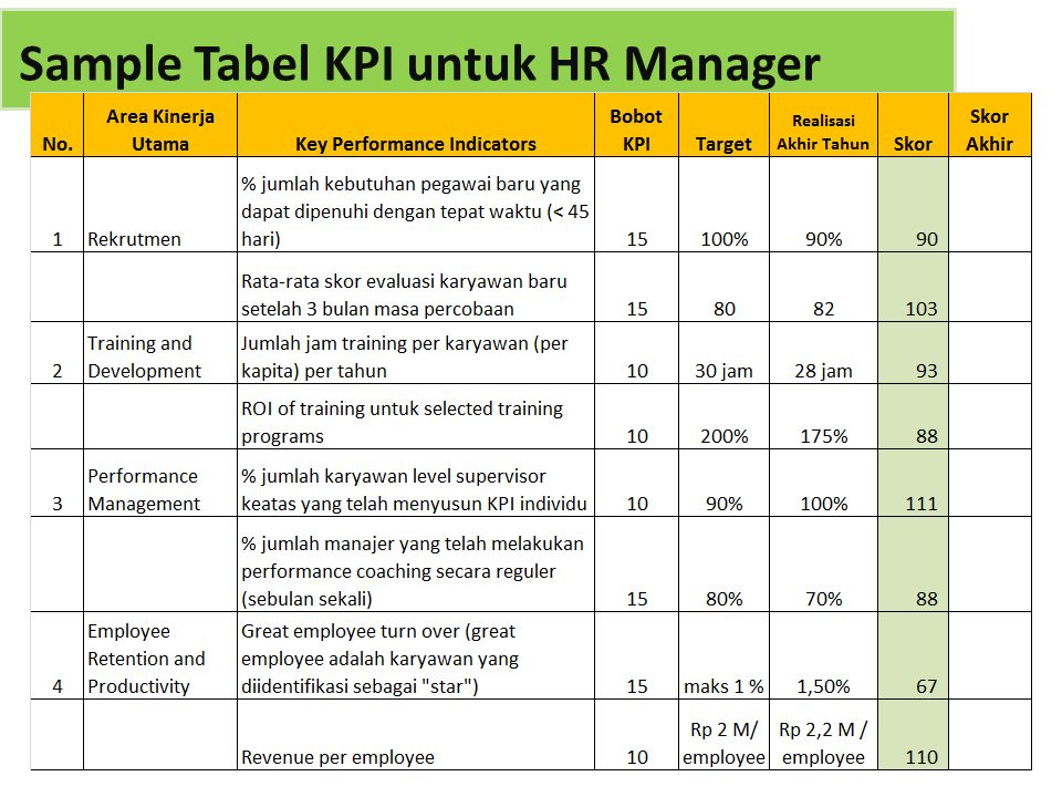 Sample Tabel KPI untuk HR Manager