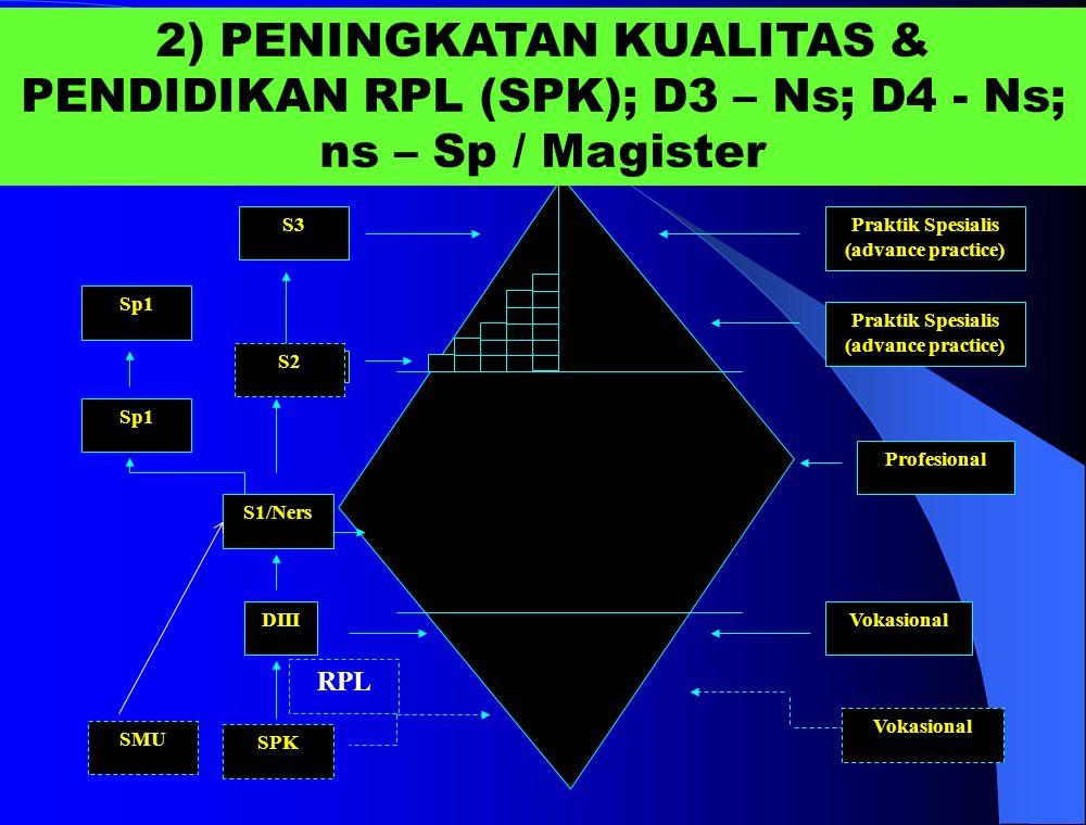 Praktik Spesialis (advance practice)