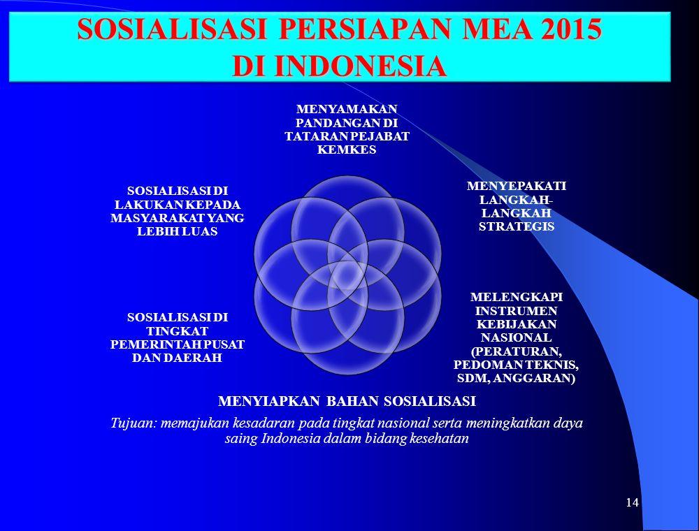 SOSIALISASI PERSIAPAN MEA 2015 DI INDONESIA
