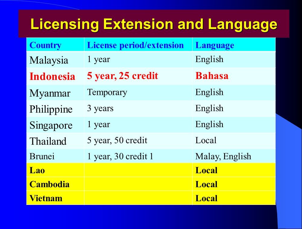 Licensing Extension and Language