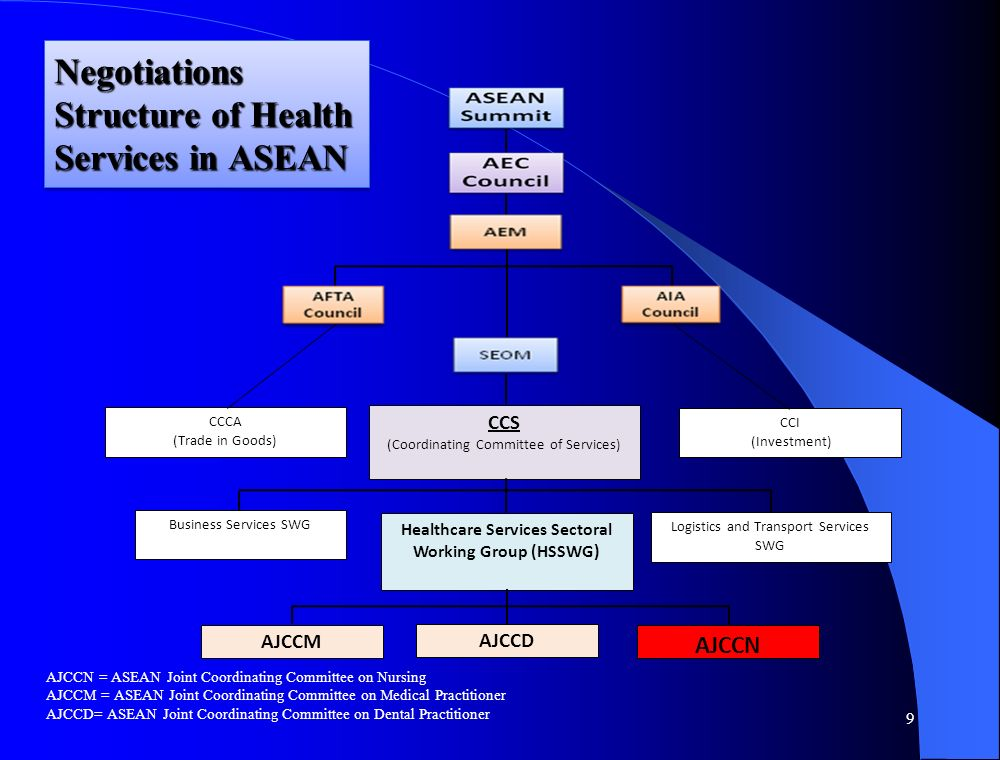 Negotiations Structure of Health Services in ASEAN