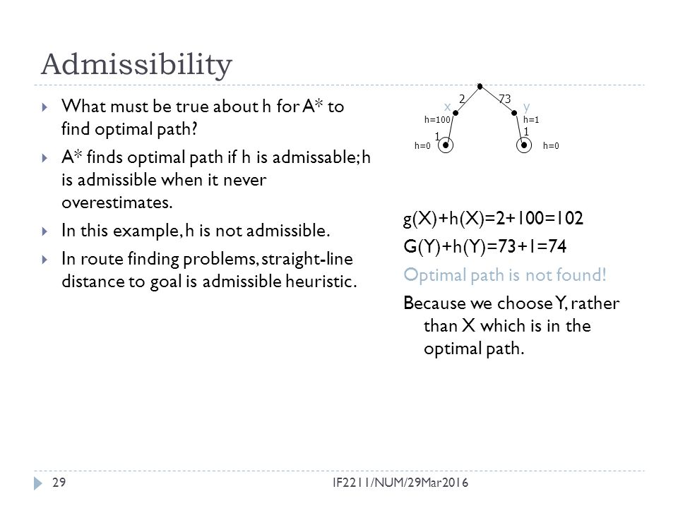 Admissibility What must be true about h for A* to find optimal path