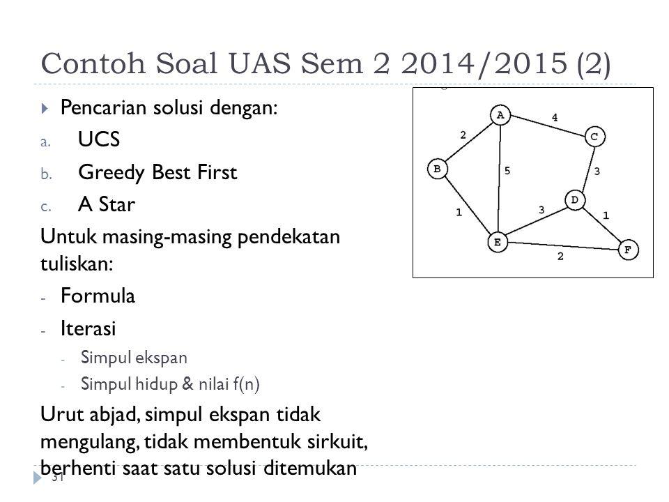 Contoh Soal UAS Sem 2 2014/2015 (2) Pencarian solusi dengan: UCS