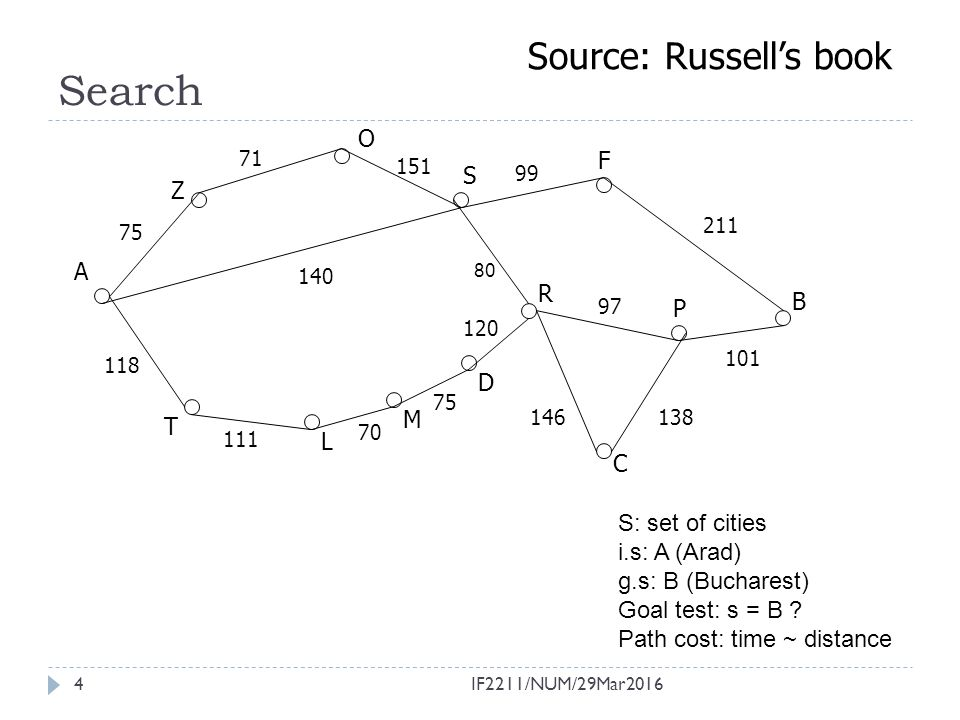 Search Source: Russell's book O F S Z A R B P D M T L C