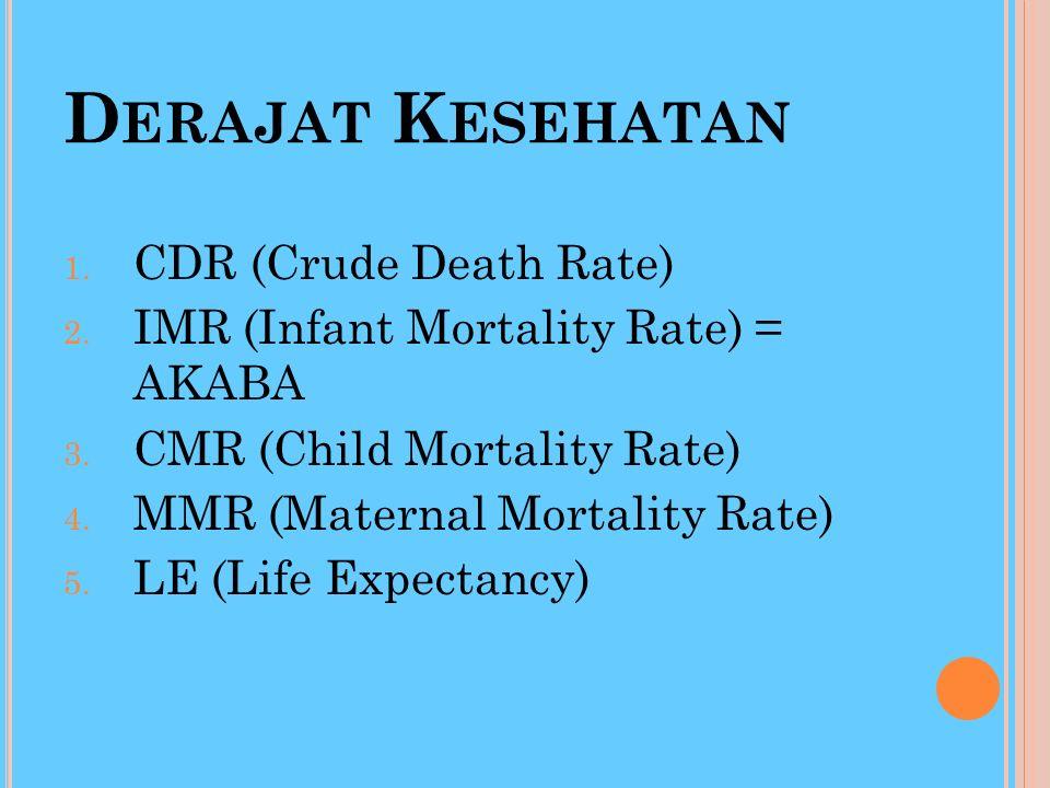 Derajat Kesehatan CDR (Crude Death Rate)