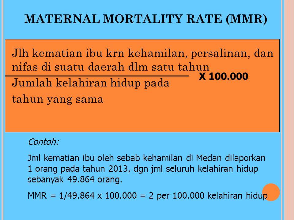 MATERNAL MORTALITY RATE (MMR)