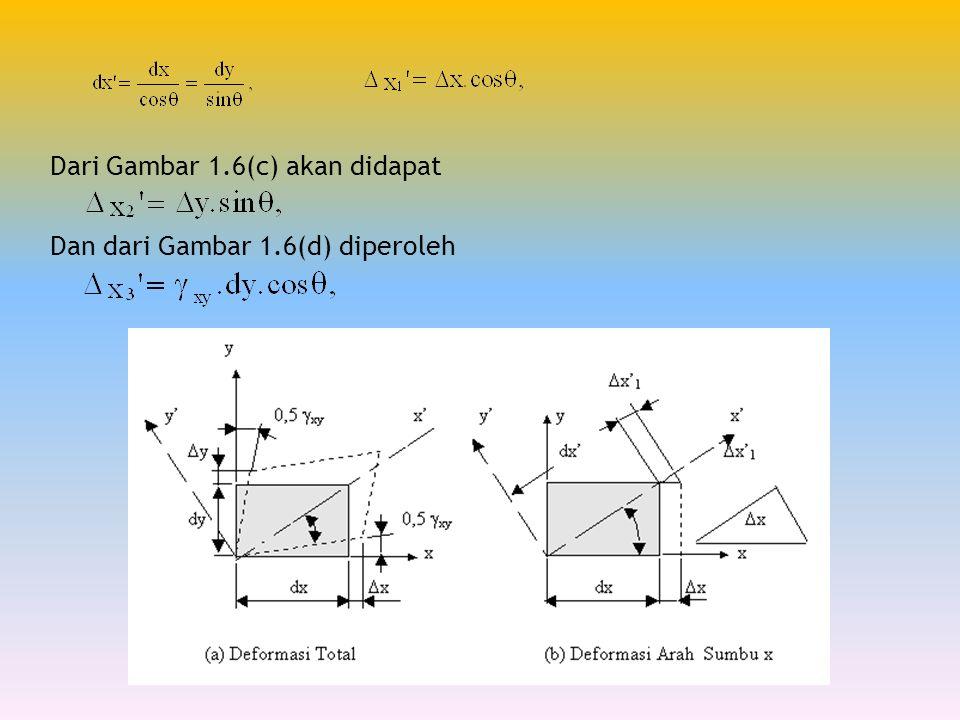 Dari Gambar 1.6(c) akan didapat Dan dari Gambar 1.6(d) diperoleh