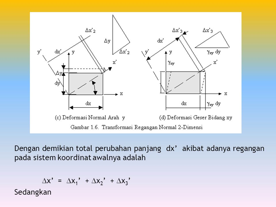 Dengan demikian total perubahan panjang dx' akibat adanya regangan pada sistem koordinat awalnya adalah.