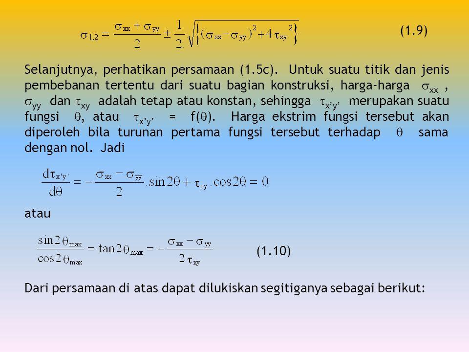 Dari persamaan di atas dapat dilukiskan segitiganya sebagai berikut:
