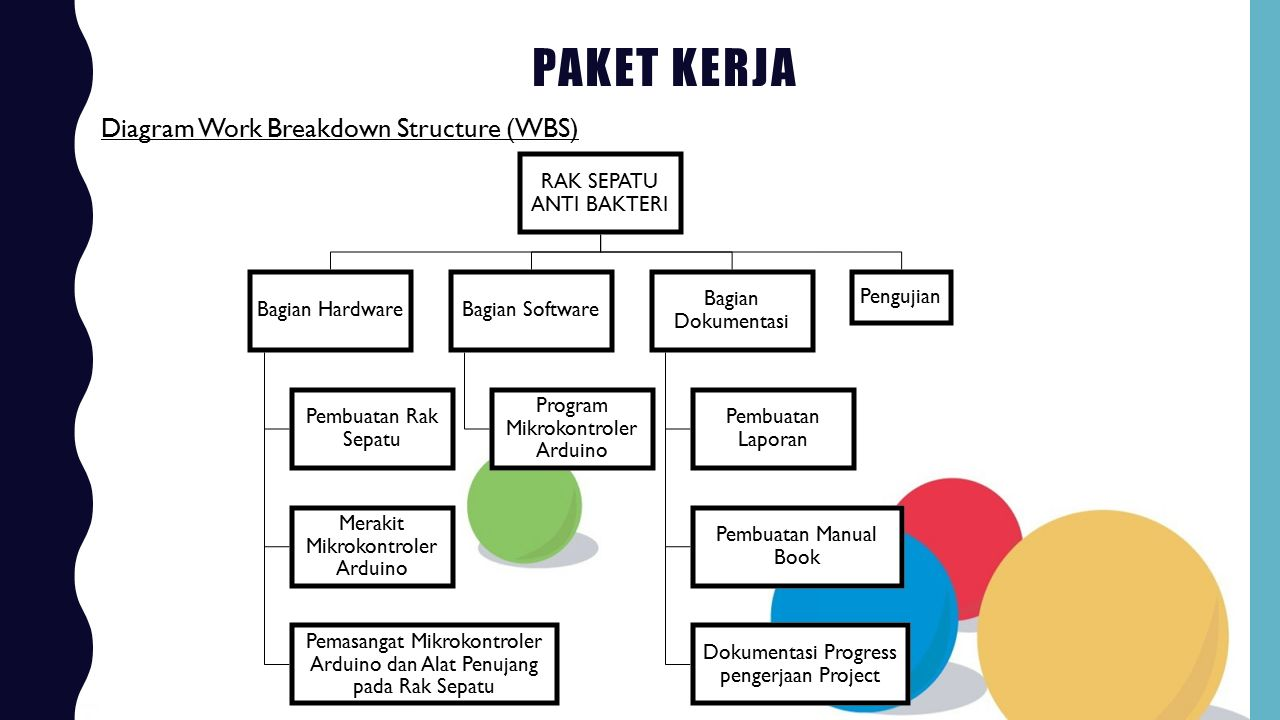 Paket Kerja Diagram Work Breakdown Structure (WBS)