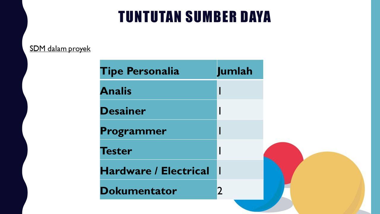 Tuntutan Sumber Daya Tipe Personalia Jumlah Analis 1 Desainer