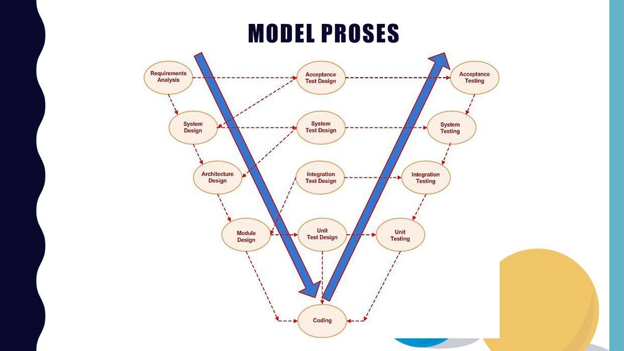 Model Proses