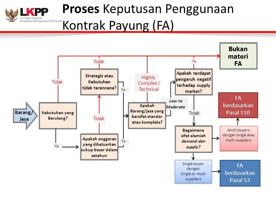 Proses Keputusan Penggunaan Kontrak Payung (FA)