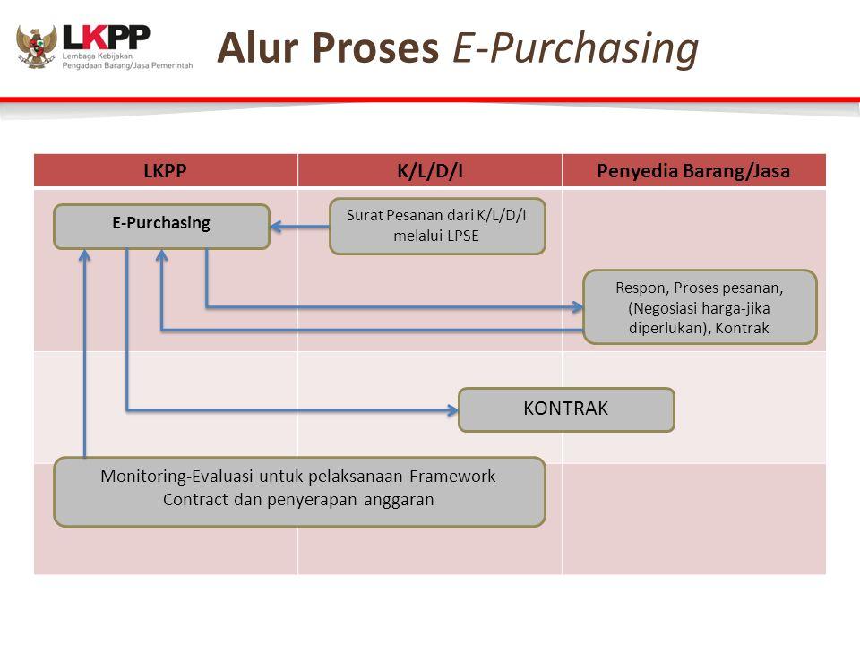 Alur Proses E-Purchasing