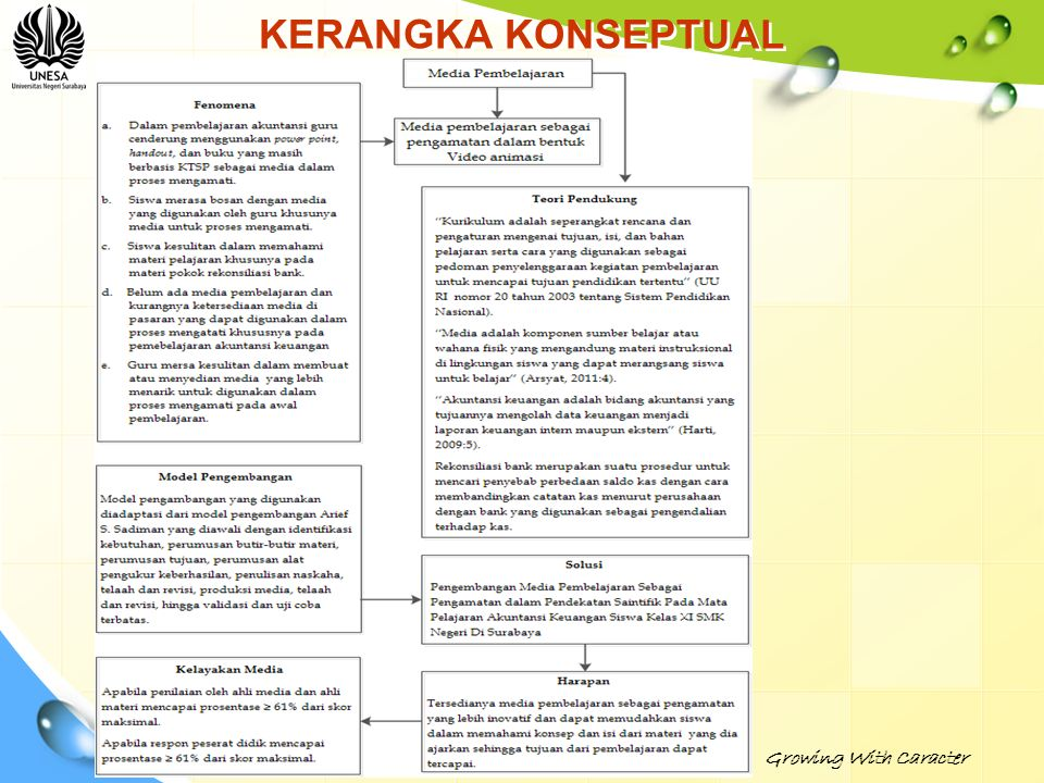 KERANGKA KONSEPTUAL Growing With Caracter