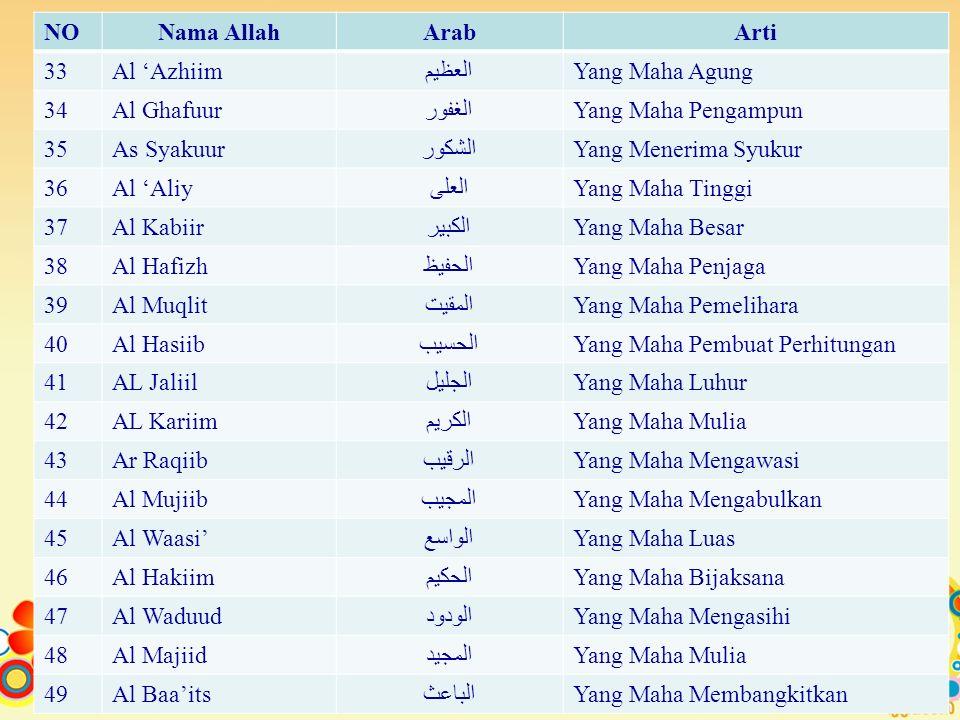 NO Nama Allah. Arab. Arti. 33. Al 'Azhiim. العظيم. Yang Maha Agung. 34. Al Ghafuur. الغفور.