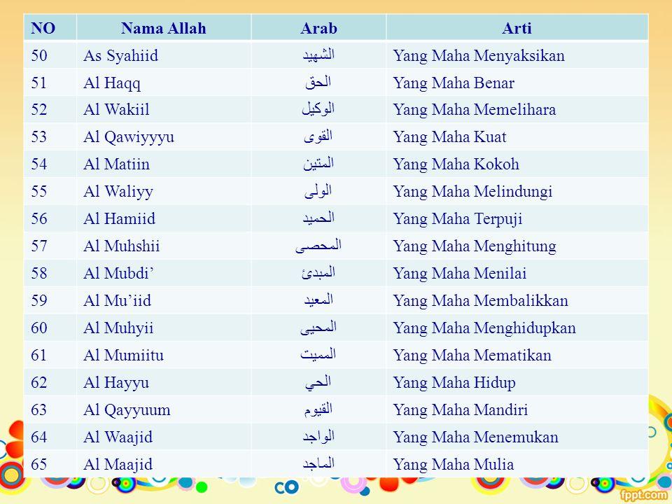 NO Nama Allah. Arab. Arti. 50. As Syahiid. الشهيد. Yang Maha Menyaksikan. 51. Al Haqq. الحق.