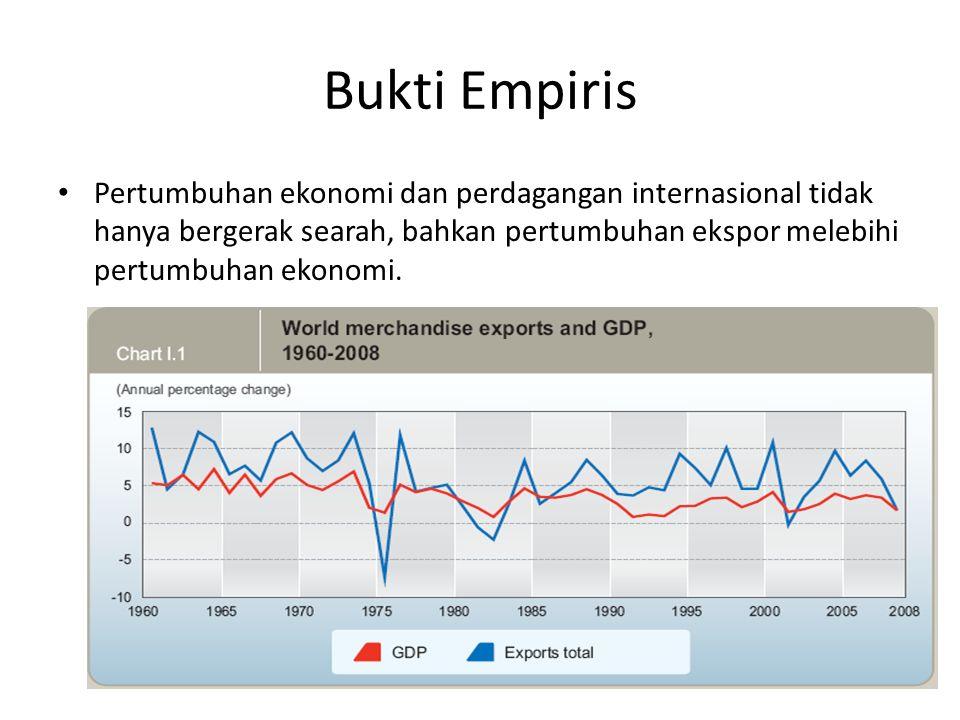 Bukti Empiris Pertumbuhan ekonomi dan perdagangan internasional tidak hanya bergerak searah, bahkan pertumbuhan ekspor melebihi pertumbuhan ekonomi.