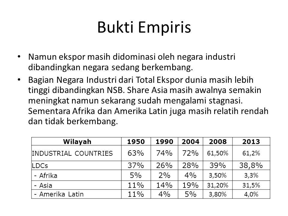 Bukti Empiris Namun ekspor masih didominasi oleh negara industri dibandingkan negara sedang berkembang.