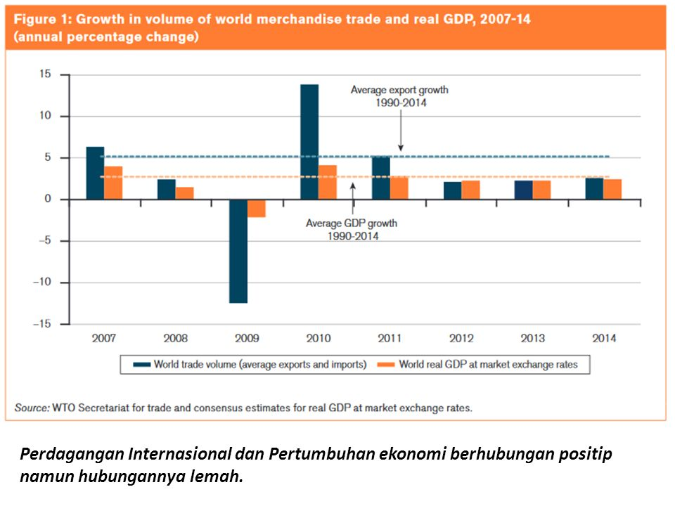 Perdagangan Internasional dan Pertumbuhan ekonomi berhubungan positip namun hubungannya lemah.