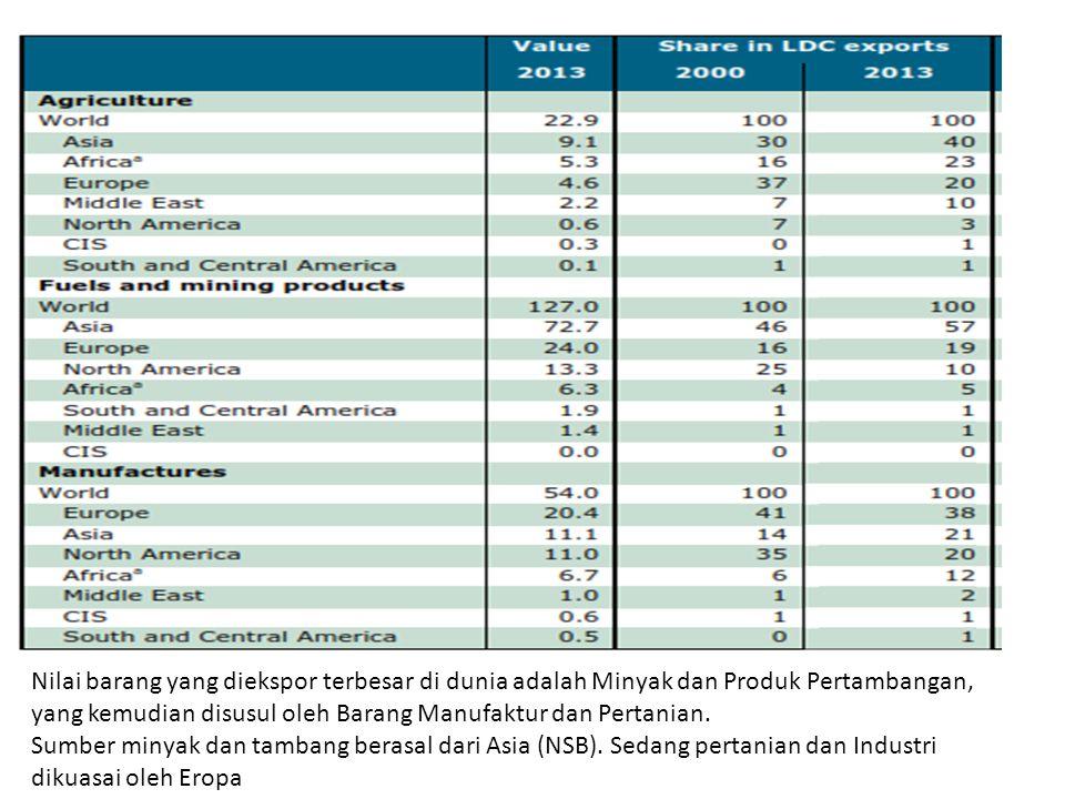 Nilai barang yang diekspor terbesar di dunia adalah Minyak dan Produk Pertambangan, yang kemudian disusul oleh Barang Manufaktur dan Pertanian.