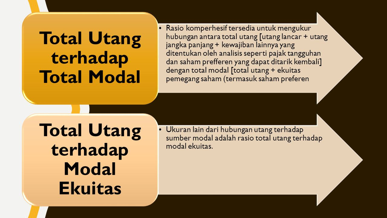 Total Utang terhadap Total Modal Total Utang terhadap Modal Ekuitas
