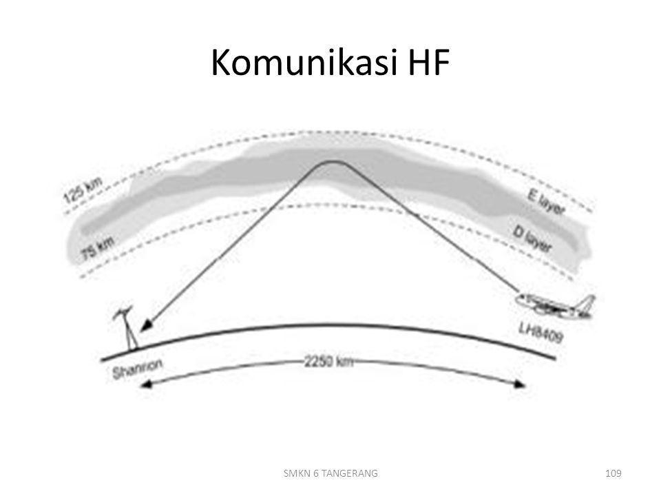 Komunikasi HF SMKN 6 TANGERANG