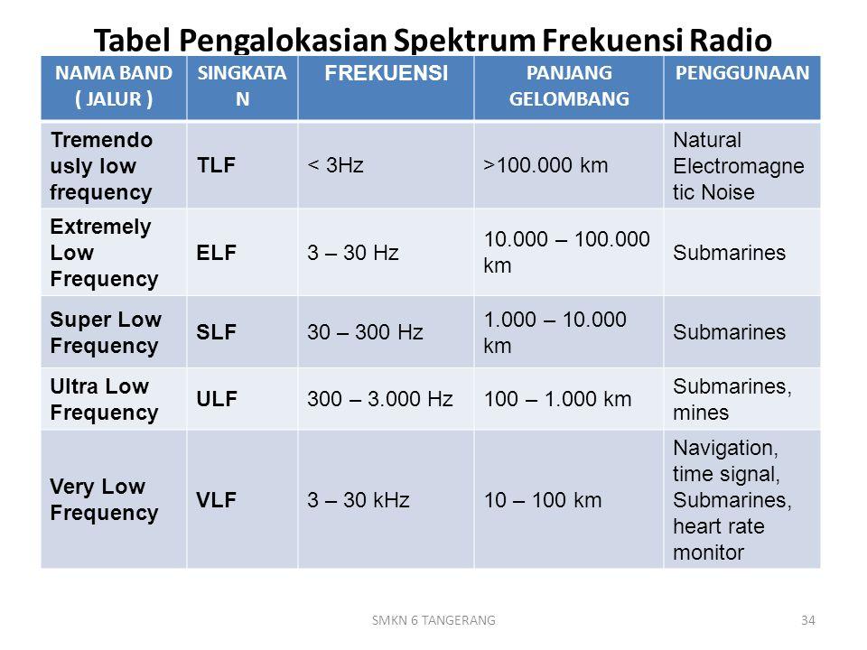 Tabel Pengalokasian Spektrum Frekuensi Radio